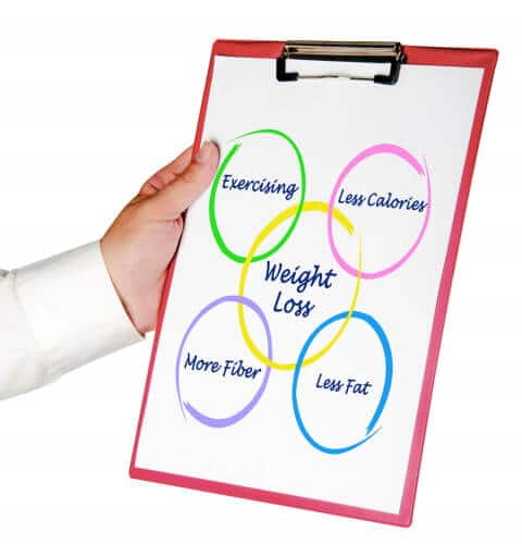 Weight Loss Motivation Tip - Action Plan